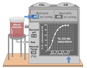 Fully saturated hemoglobin