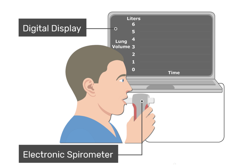 Electronic spirometer image with labels: Digital display and electronic spirometer