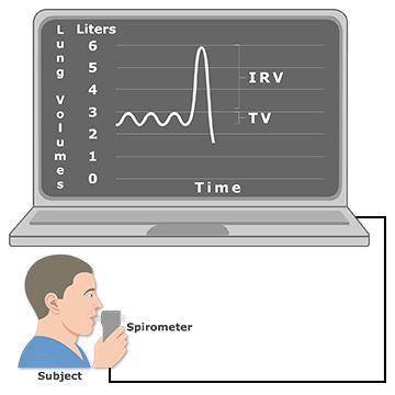 Expiratory reserve volume