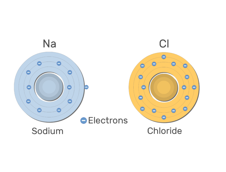 An image showing Na ion giving an electron to Cl ion